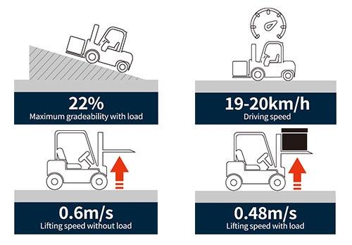hiệu suất công việc của xe nâng điện lithium mới